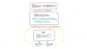 Brand - Big Picture